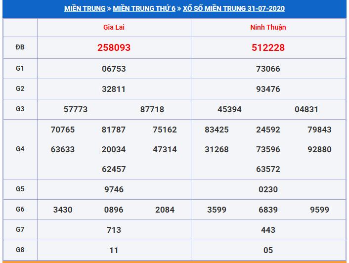 Soi cầu XSMT 7-8-2020 Dự đoán cầu lô XSMT Win2888 Thứ 6