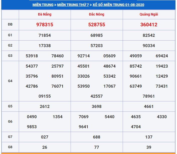 Soi cầu XSMT 8-8-7-2020 Dự đoán cầu lô XSMT Win2888 Thứ 7