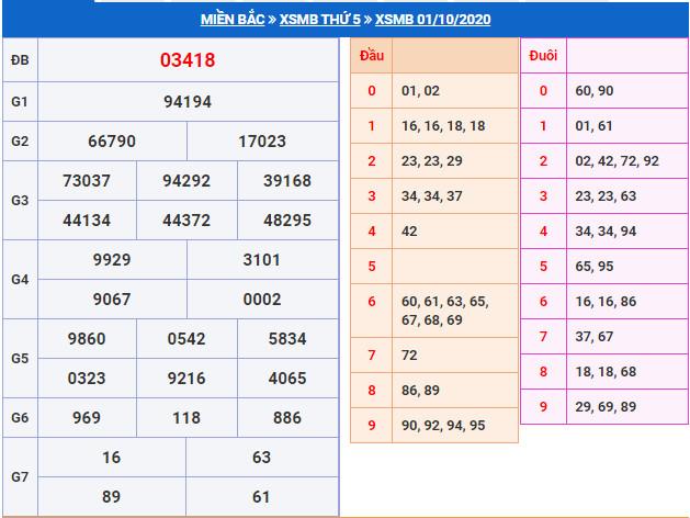 Soi cầu XSMB 2-10-2020 dự đoán cầu lô XSMB Win2888 Thứ 6