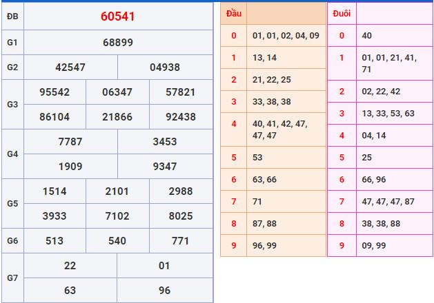 Soi cầu XSMB 10-10-2020 dự đoán cầu lô XSMB Win2888 Thứ 7